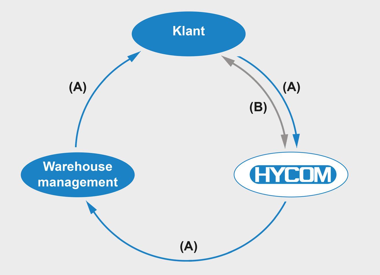 Logistiek proces van de SWAPset
